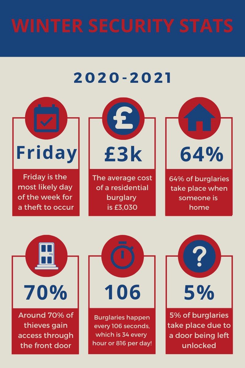 Winter home security stats infographic 2021.